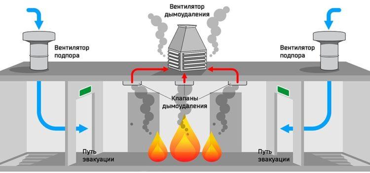 Работа системы Дымоудаления   Гермес-М